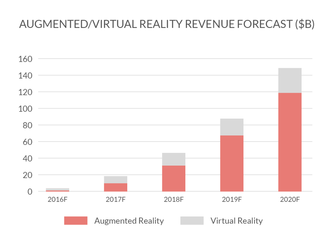 Revenue from using augmented reality