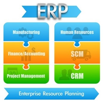 Comparison between ERP and Lean Software