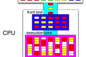 An Introduction to Intel's Hyper-Threading Technology