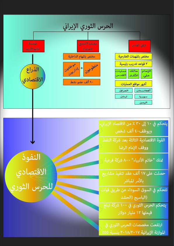 الحرس الثوري الإيراني – البوست العربي