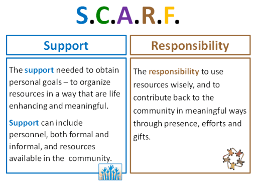 Graphic depicting two components of the S.C.A.R.F. acronym: S is for the support needed to obtain personal goals; to organize resources in a way that are life enhancing and meaningful, and R is for the responsibility to use resources wisely, and to contribute back to the community in meaningful ways through presence, efforts and gifts.