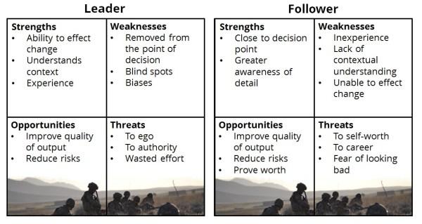 power/truth imbalance SWOT analysis