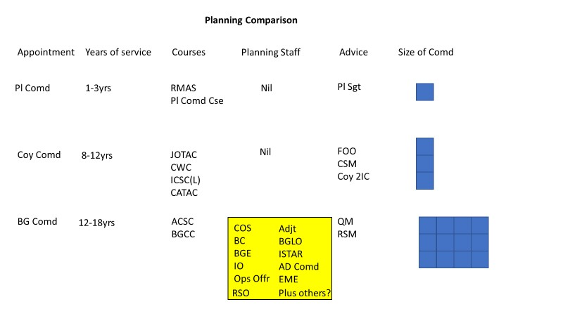 PLanning Comparisons - Rethinking Planning Improving Survivability