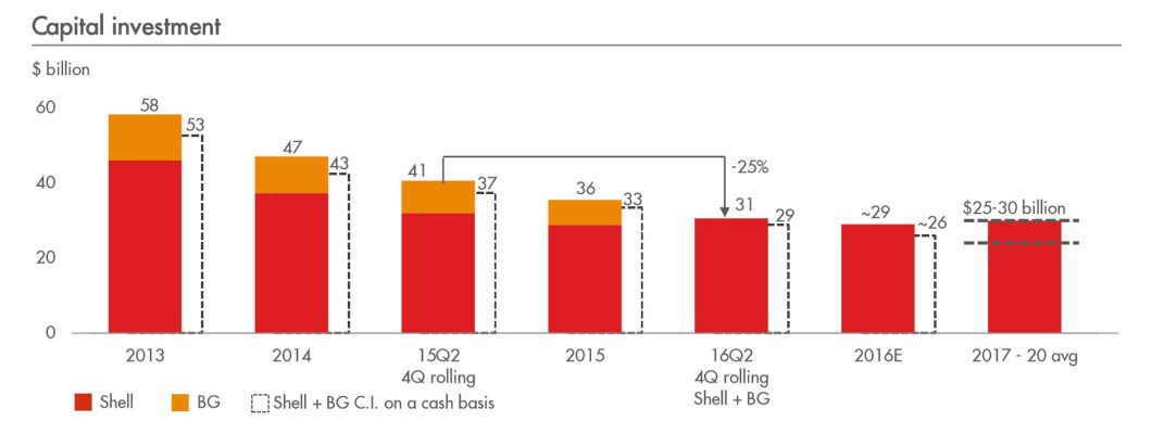 shell-capital-investments