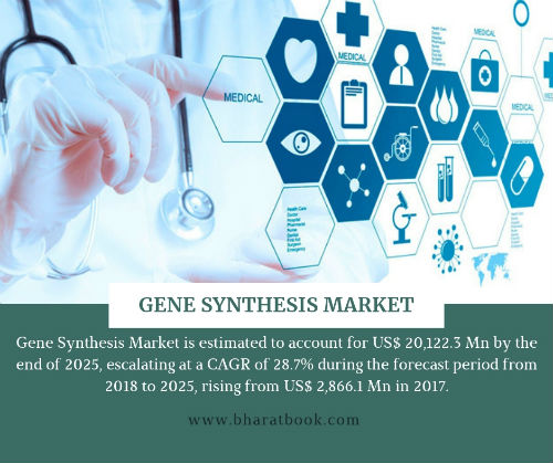 Gene Synthesis Market