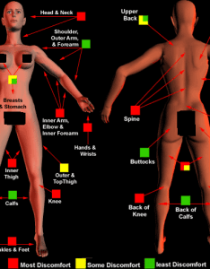 Here are charts to better show you the pain levels when associated with which part of body decide tattoo remember everyone is different but this also artist dem roc rh theartistdemroc yolasite