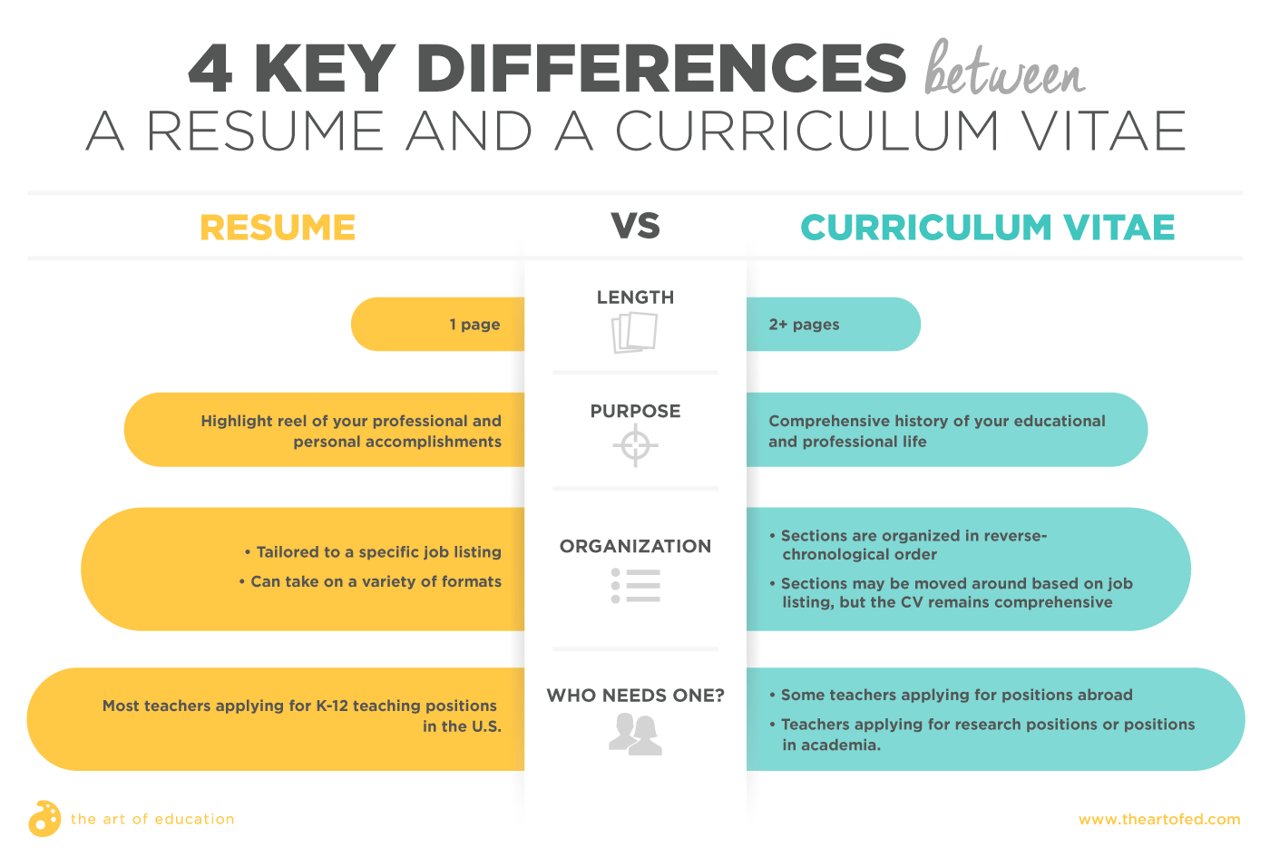 What Is The Difference Between A Resume And A Cv Resume Vs Curriculum Vitae An Art Teachers Guide The