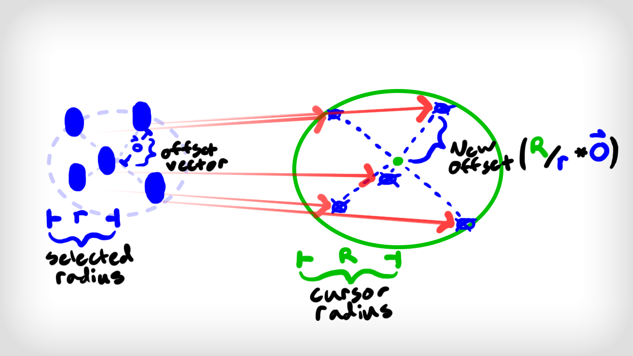 Move orders distributed over the circular area of the cursor