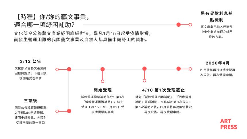 文化部公告藝文產業紓困振興辦法 時間程序表 (ART PRESS 製作)