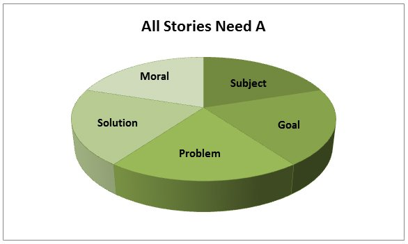 Marketing Mondays -What to Include in Your Stories
