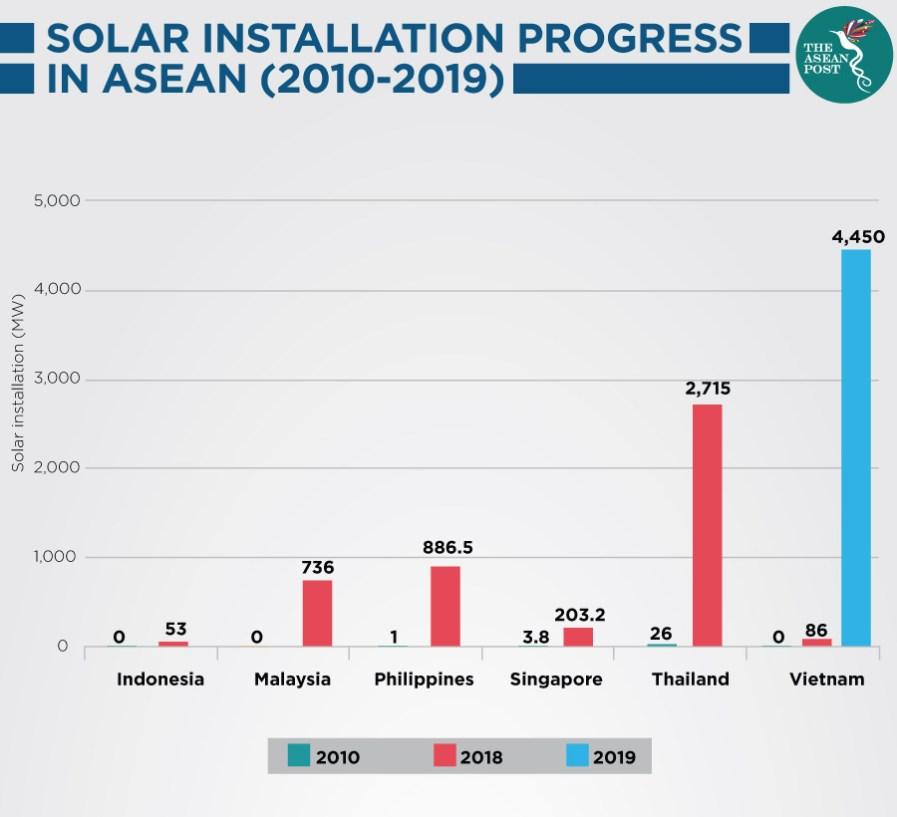 ASEAN's solar installation