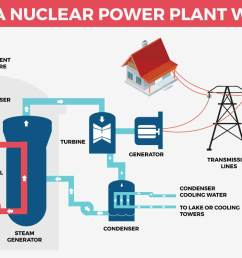 how nuclear powerplant works [ 1456 x 806 Pixel ]