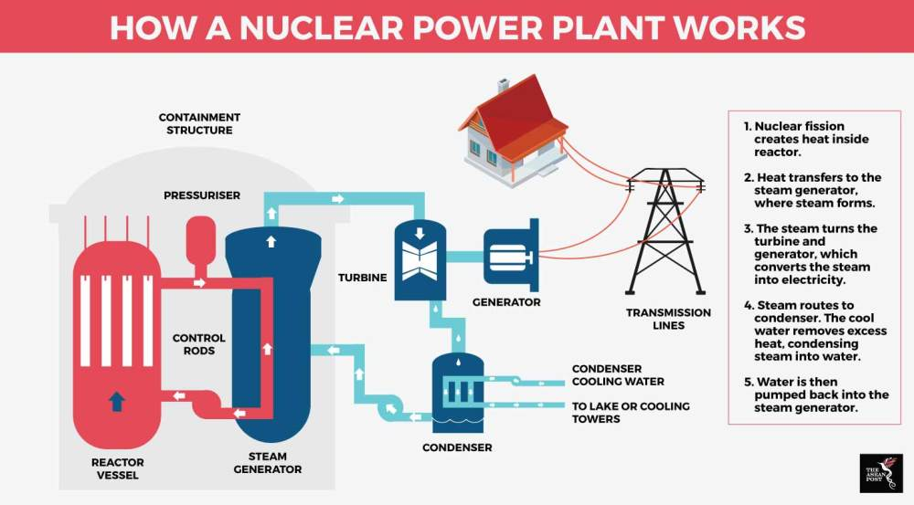 medium resolution of how nuclear powerplant works
