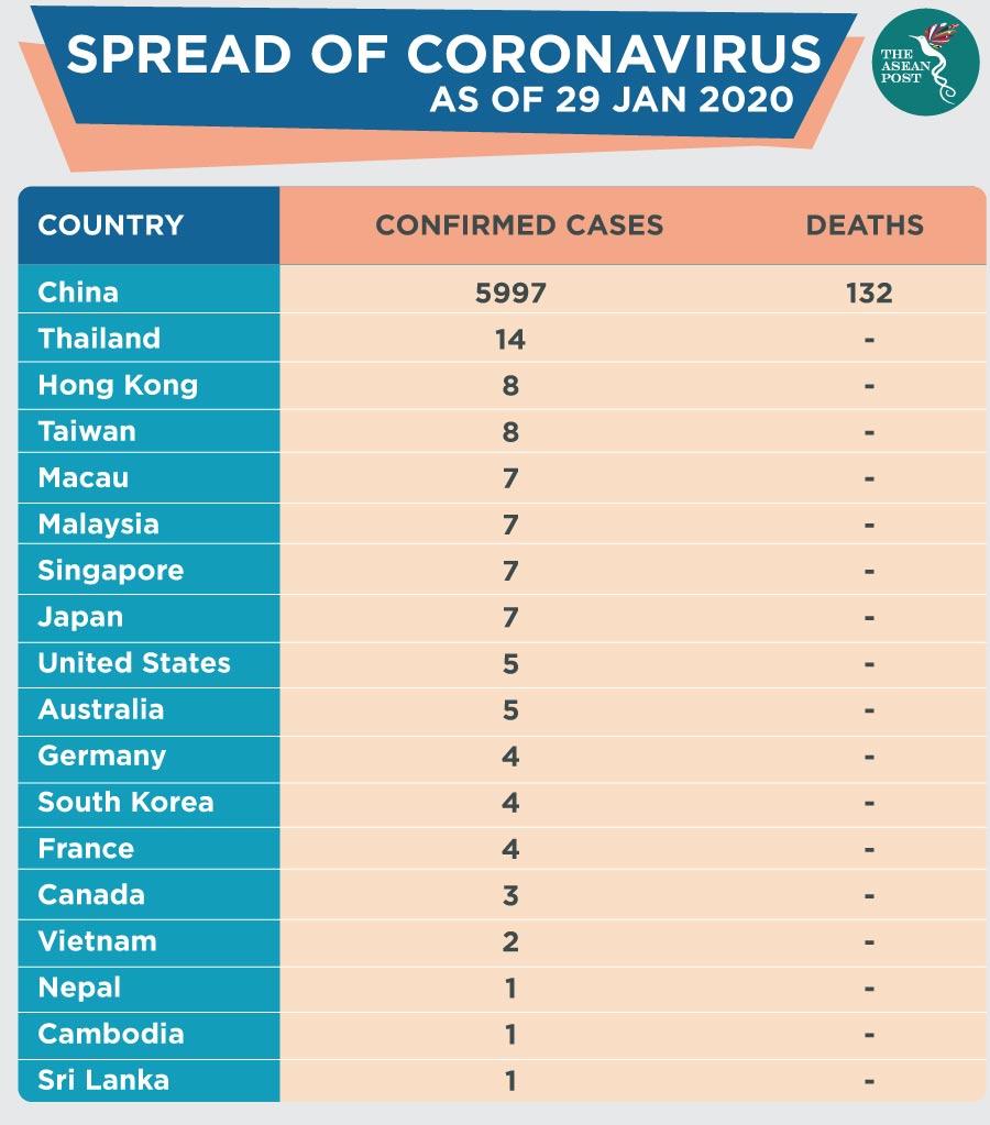 Coronavirus: How safe is ASEAN? | The ASEAN Post