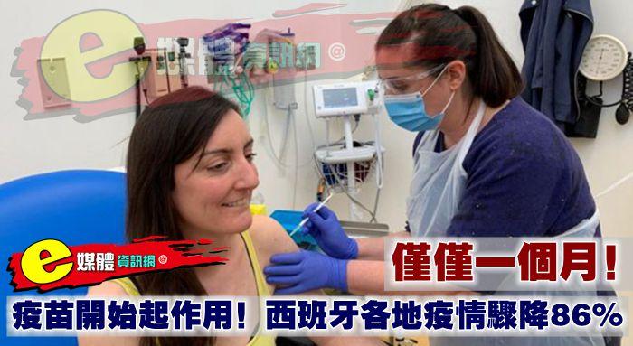 僅僅一個月!疫苗開始起作用!西班牙各地疫情驟降86%