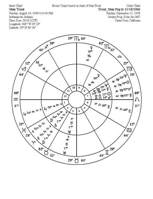 The Celestial Dynamics of Grace