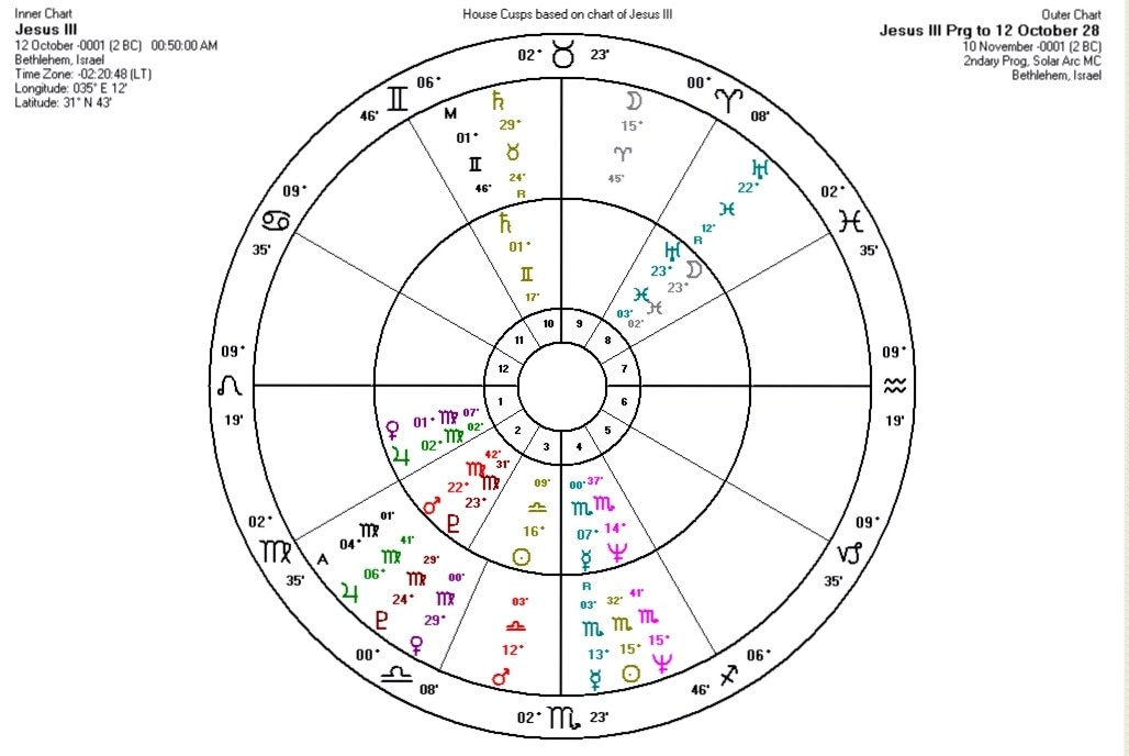The Astrological Chart of Jesus