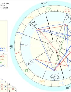 Example of an astrological chart also the astrology dictionary rh theastrologydictionary
