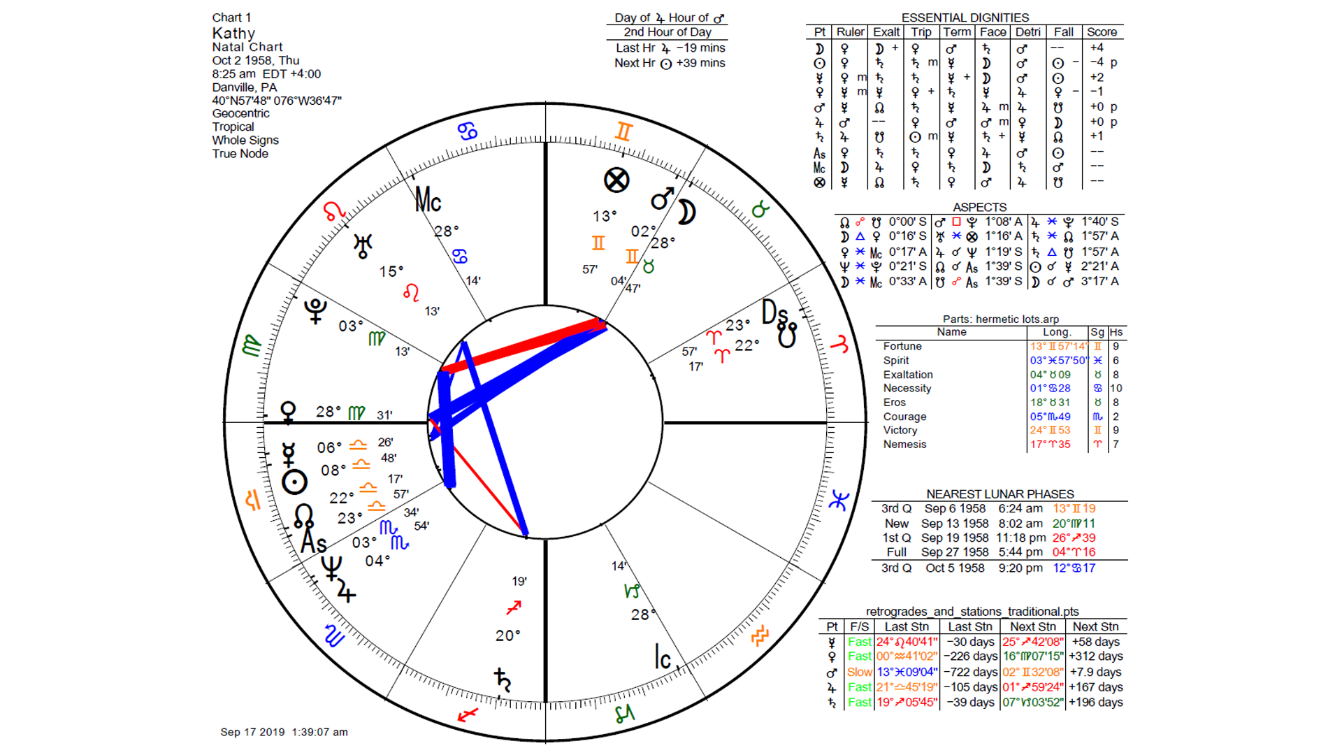 Reading Birth Charts With Annual Profections