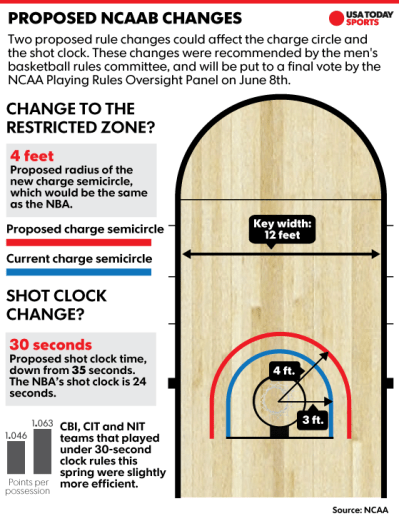 Source: NCAA