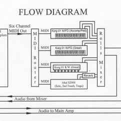 Pa Setup Diagram 2001 Jeep Wrangler Engine Construction Of The Virtual Theater Organ