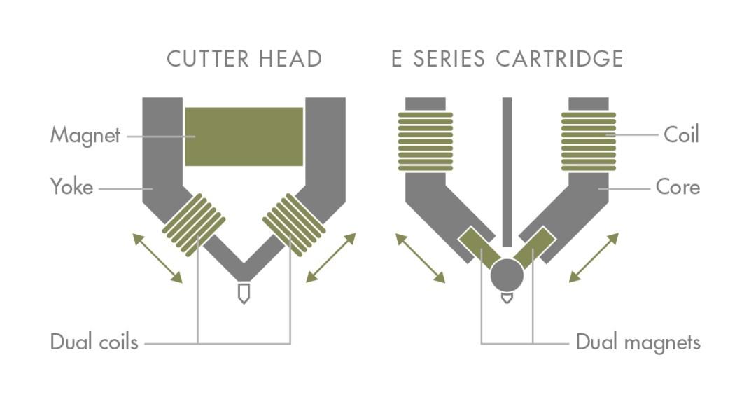 Magnetic Duplex Technology diagram