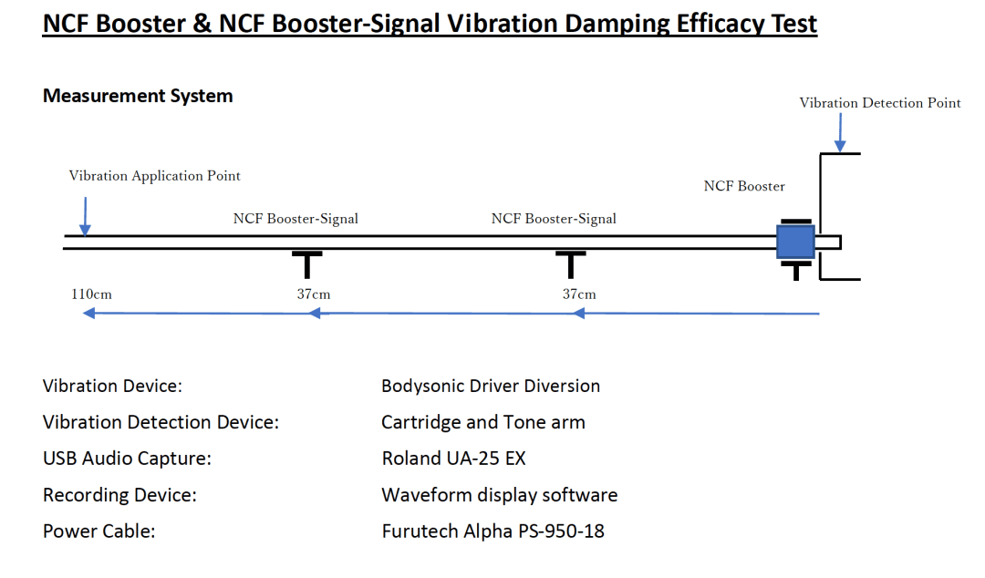 Boosters & Booster Signals From Furutech