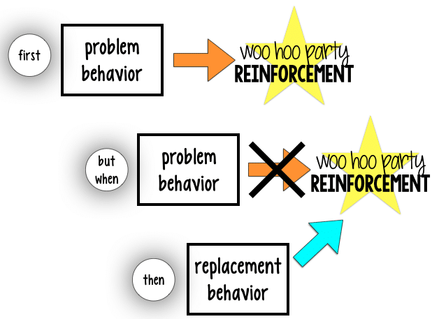 Importance of Replacement Behaviors
