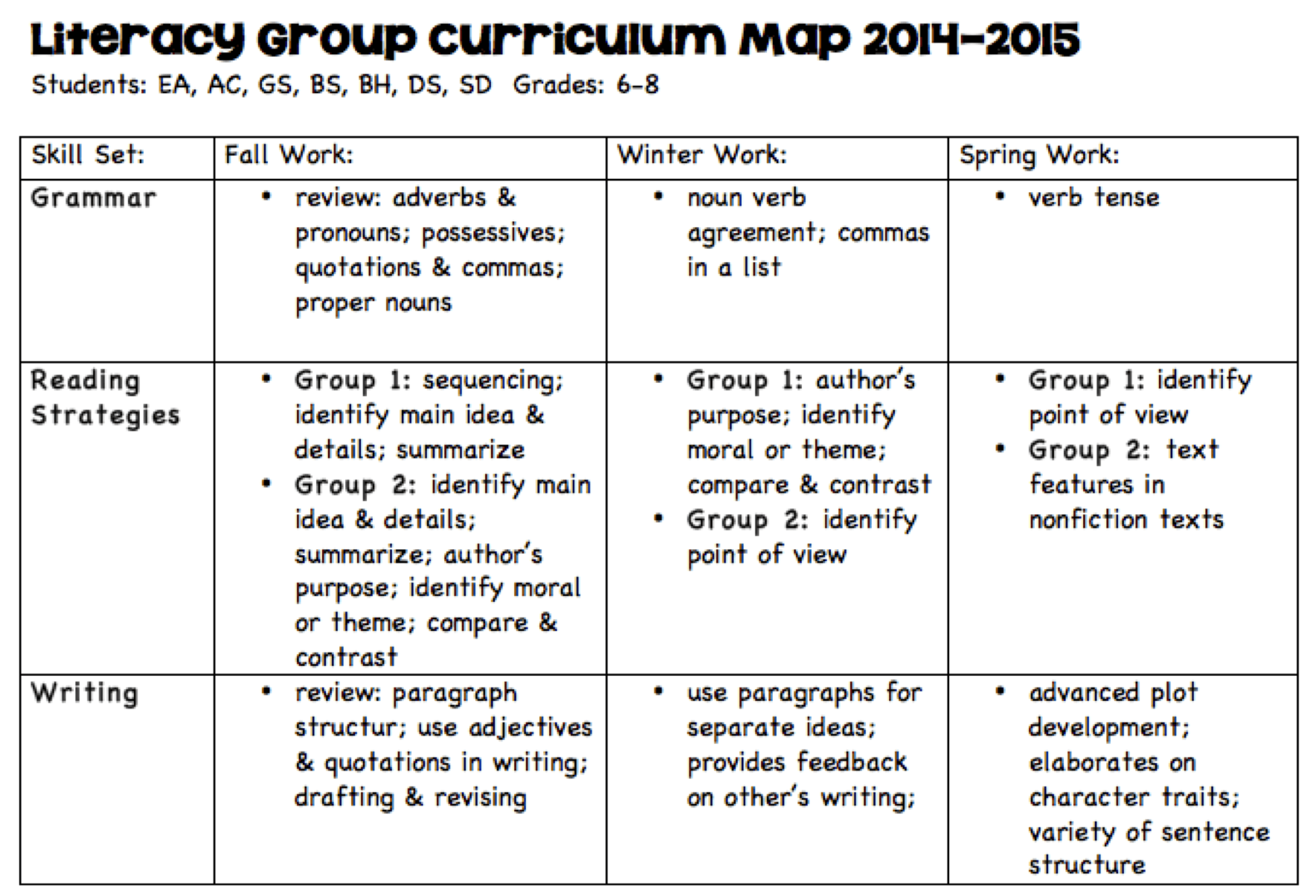 Why You Need Curriculum Maps