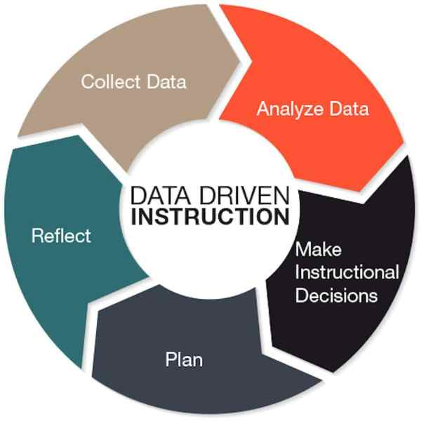 Data Drives Instruction And