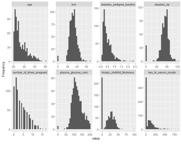 histogram dataexplorer