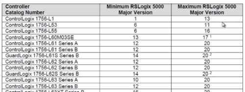 RSLogix-5000-Release-Notes-Firmware-Table