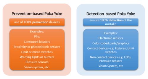 Poka Yoke in Manufacturing - The Automation Blog