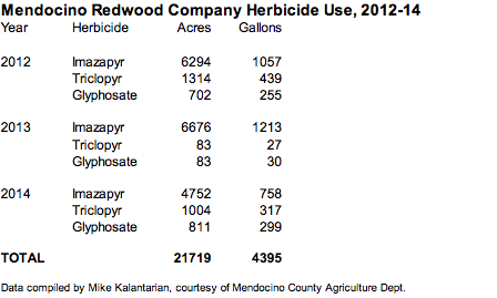 mrc-herbicide-use