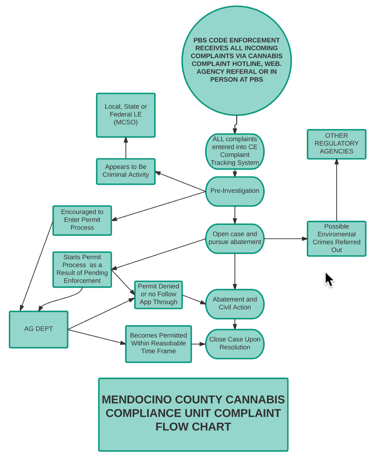Mendocino county today saturday april 15 2017 anderson valley this flow chart doesnt even have an arrow for out of compliance with permit terms it simply deals with whether or not you have a permit so nvjuhfo Image collections