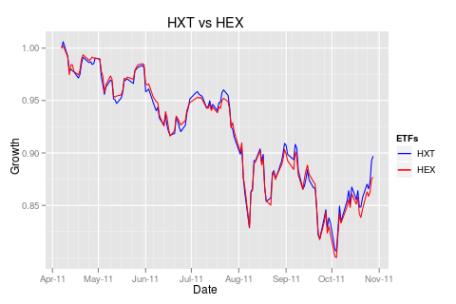 HXT vs HEX