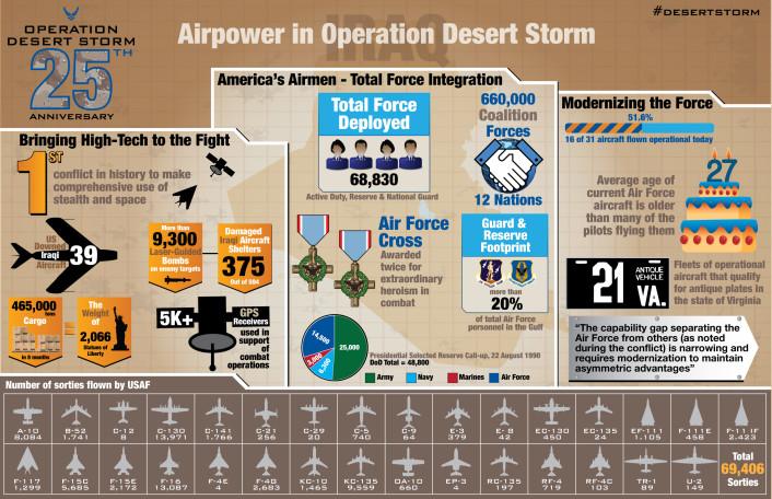 Desert Storm infographic hi-rez