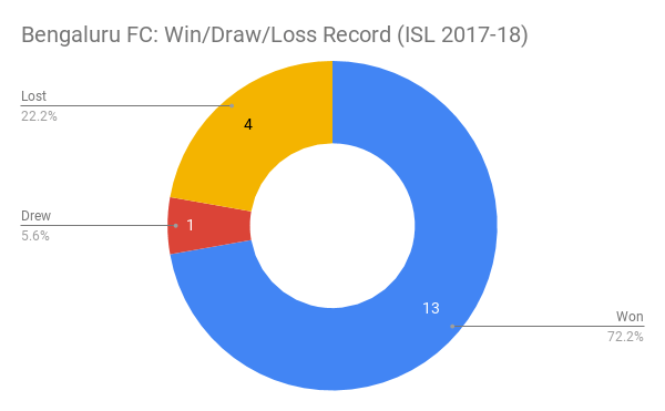 bengaluru fc win record