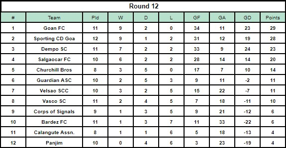 The Goa Professional League Table after Round 12