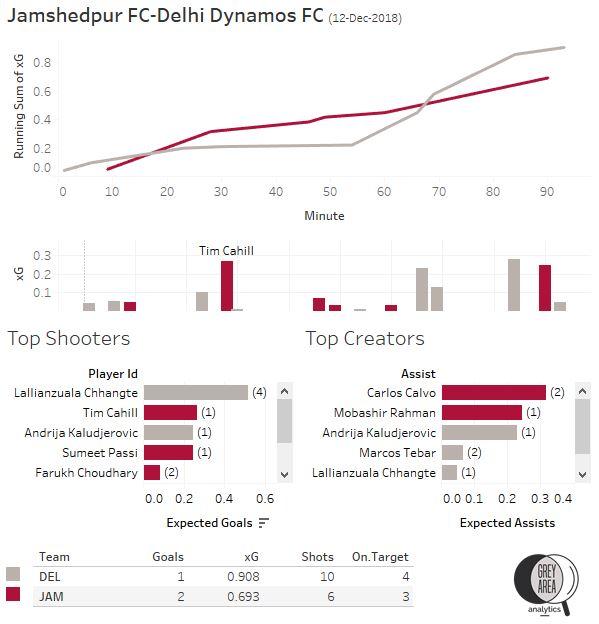Jamshedpur FC vs Delhi Dynamos