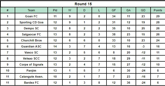 The Goa Professional League Table after Round 15