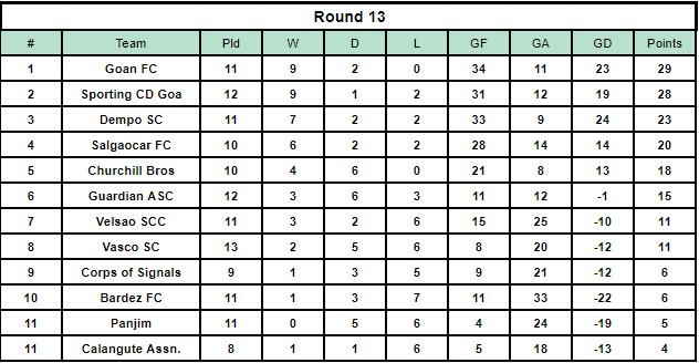 The Goa Professional League table after Round 13.