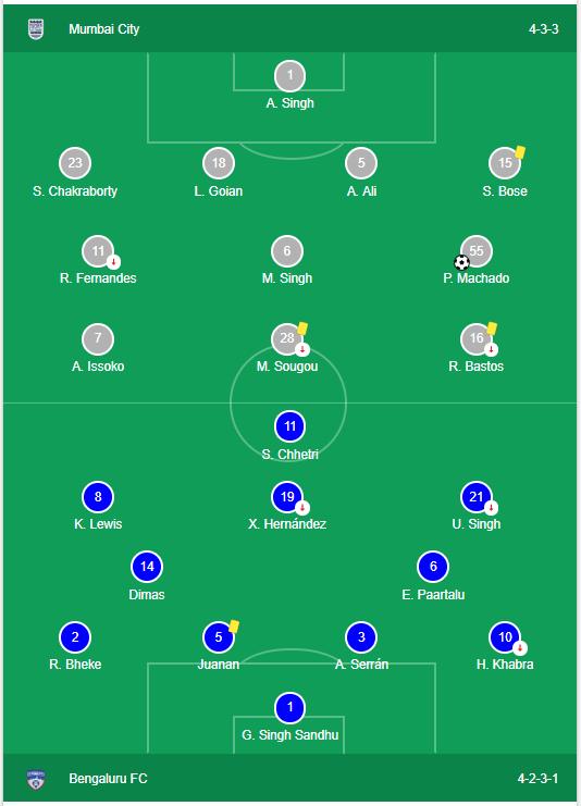 Mumbai City FC vs Bengaluru FC