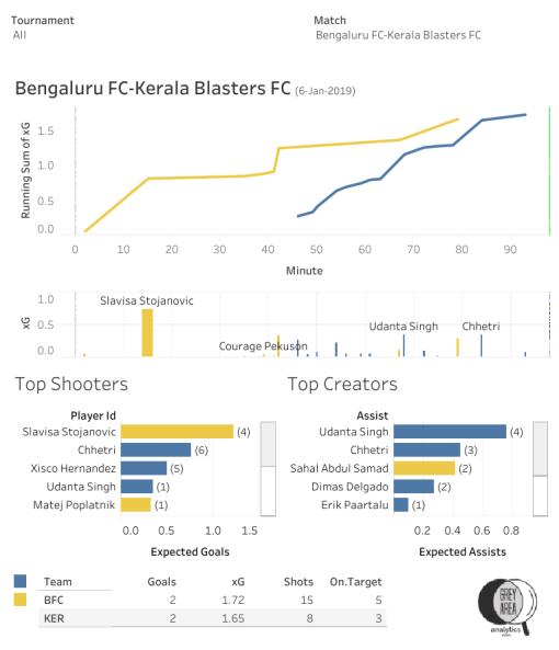 Bengaluru FC vs Kerala Blasters FC