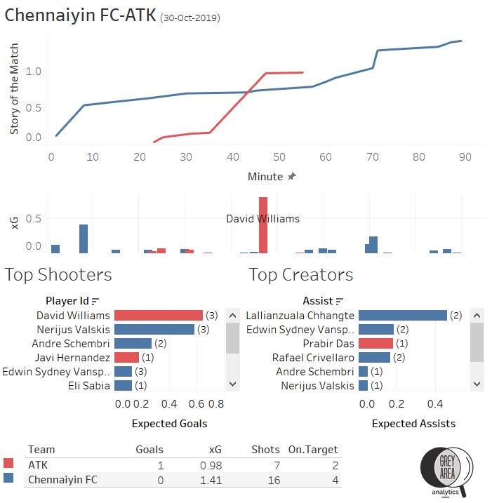 ISL 2019-20 Chennaiyin FC vs ATK