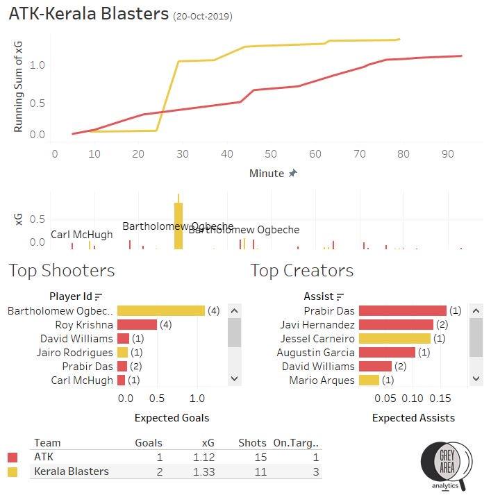 ISL 2019-20 Kerala Blasters FC vs ATK
