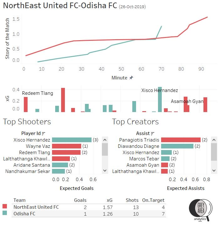 ISL 2019-20 Northeast United FC vs Odisha FC