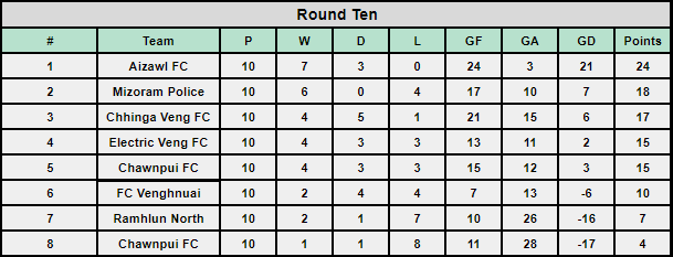 Mizoram Premier League 2019 Round 10