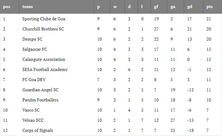 Goa Professional League 2019-20 Round 10