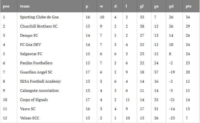 Goa Professional League 2019-20 Round 15